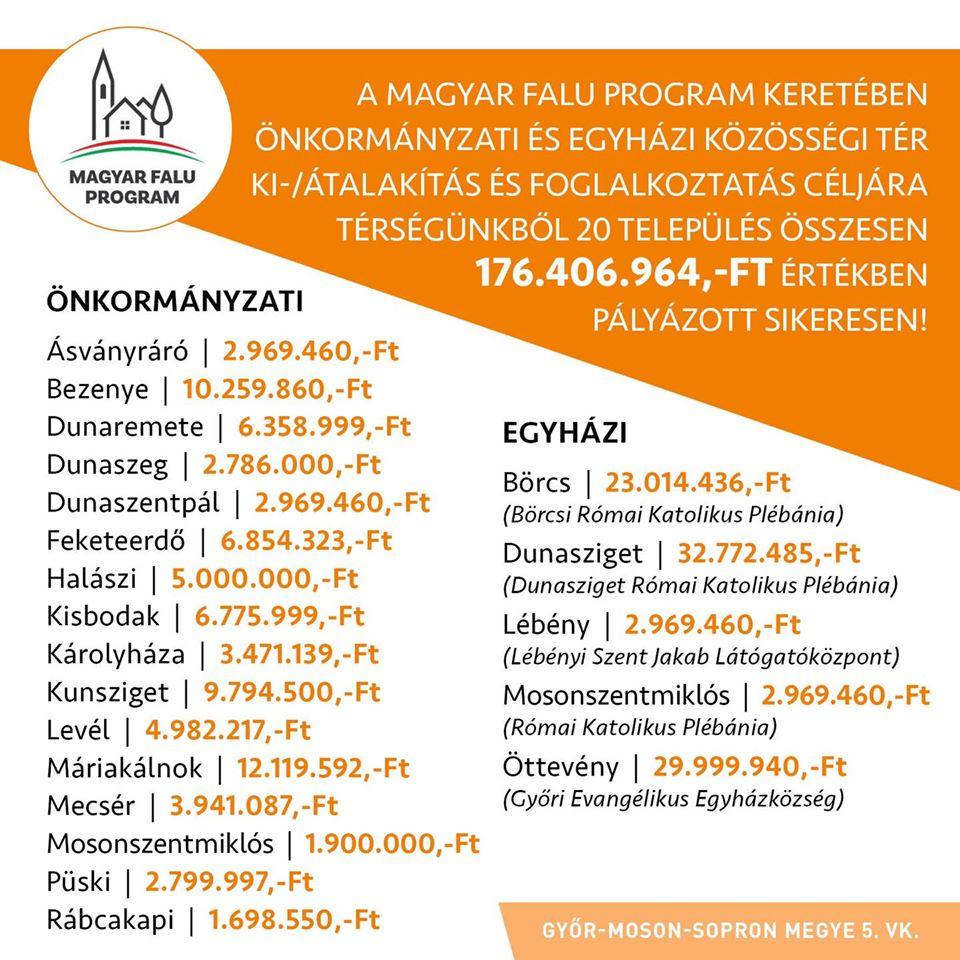 A Magyar Falu Program keretében megjelentek az új nyertes pályázatok. Gratulálok mindenkinek!